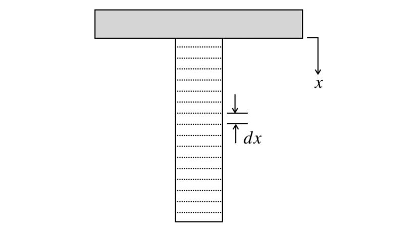 【材料力学】微小要素で区切って微分方程式で解く方法