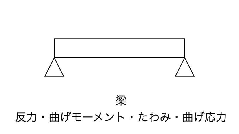 梁 反力・曲げモーメント・たわみ・曲げ応力【公式集・計算ツール】