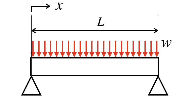 計算を簡略化!等分布荷重のSFD・BMDの書き方