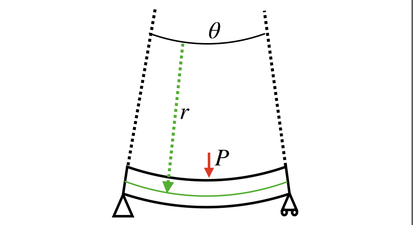 曲げモーメントから読み解く、梁の曲率半径の導出