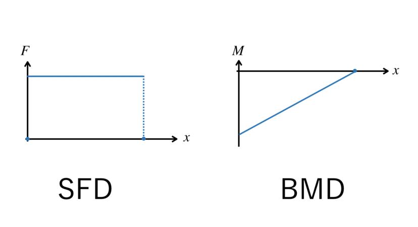 梁にかかる荷重と、SFD・BMDの作り方