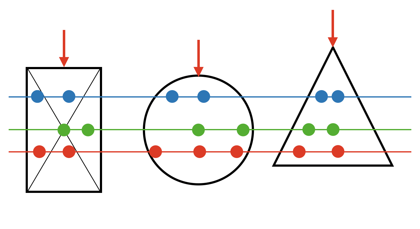 曲げ荷重によるひずみ方は、中立面からの距離に依存する