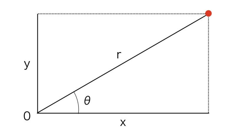 極座標と直交座標の使い道【一言でいうとモンストとパズドラです】
