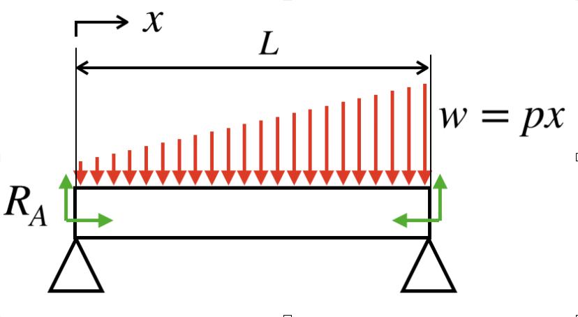 分布荷重の場合のSFD BMDの書き方