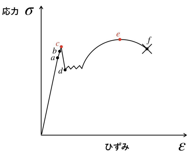 応力ひずみ線図