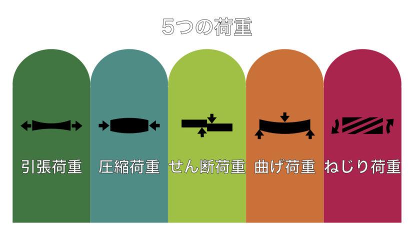 材料力学における荷重の種類【全部で5つあります】