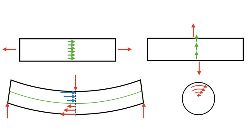 【まとめ】材料力学の応力の計算方法のロードマップ
