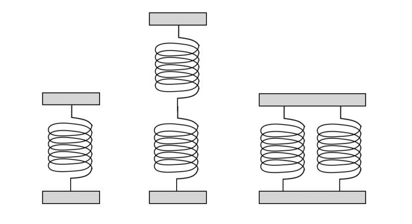 ばねの直列・並列の現象について