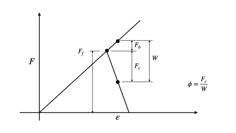 【解説】ボルトの締付け線図と内外力比