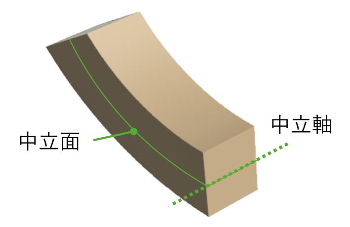 曲げ応力の考え方の土台は、中立軸