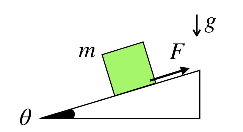 斜面に静止している物体の問題の解き方のコツ【物理】