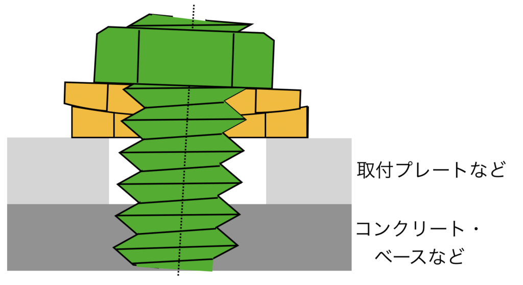 球面座金による斜めになったアンカーボルトの対策