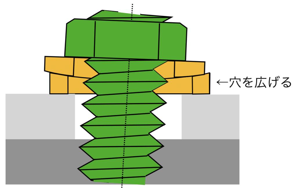 球面座金による斜めになったアンカーボルトの対策の小技